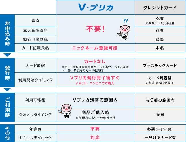 一本道 Vプリカ(プリペイドカード)支払い入会登録2